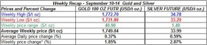 table weekly gold and silver September 10-14  2012