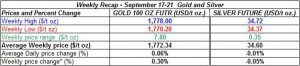 table weekly gold and silver September 17-21   2012