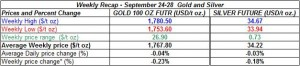 table weekly gold and silver September 24-28  2012