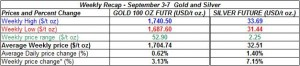 table weekly gold and silver September 3-7   2012