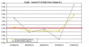 weekly precious metals chart  August 27-31 2012 percent change