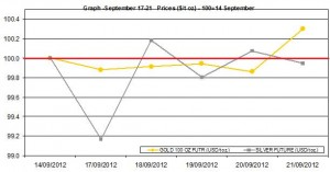 weekly precious metals chart   September 17-21  2012