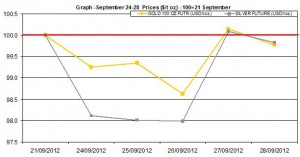 weekly precious metals chart   September 24-28 2012