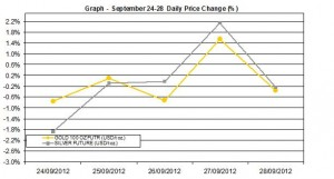 weekly precious metals chart  September 24-28  2012 percent change