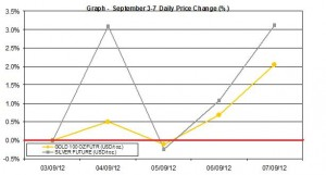 weekly precious metals chart  September 3-7  2012 percent change