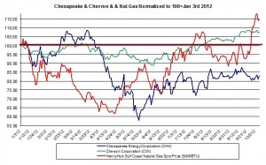Chesapeake and natural gas prices 2012 Oct