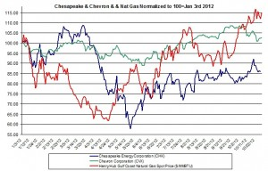 Chesapeake chevron and natural gas prices 2012 Oct 23