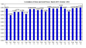 Correlation Gold Price and silver 2011 2012 October