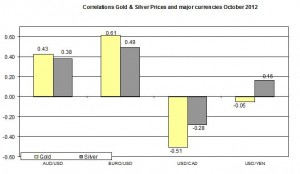 Correlation Gold and EURO USD 2012 October 10