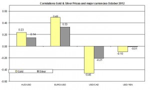 Correlation Gold and EURO USD 2012 October 16