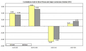 Correlation Gold and EURO USD 2012 October 23