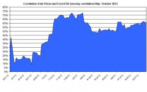 Correlation Gold and EURO USD 2012 October 4