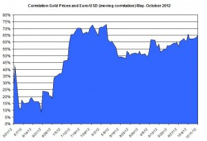 Correlation Gold price and EURO USD 2012 October 12