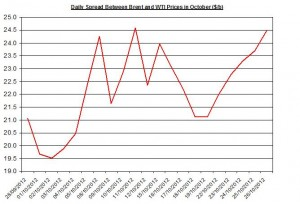 Difference between Brent and WTI  October 29- November 2  2012