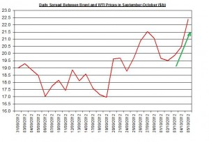 Difference between Brent and WTI  October 8-12 2012