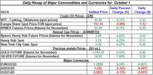 Gold Silver Crude oil Natural gas 2012 October 1