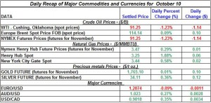 Gold Silver Crude oil Natural gas 2012 October 10