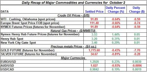 Gold Silver Crude oil Natural gas 2012 October 2