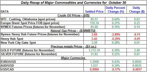 Gold Silver Crude oil Natural gas 2012 October 30