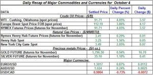 Gold Silver Crude oil Natural gas 2012 October 4