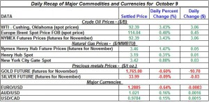 Gold Silver Crude oil Natural gas 2012 October 9
