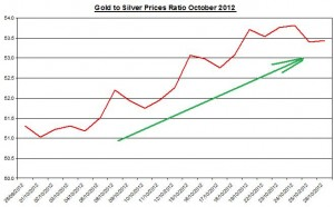 Gold and Silver prices ratio 2012 November