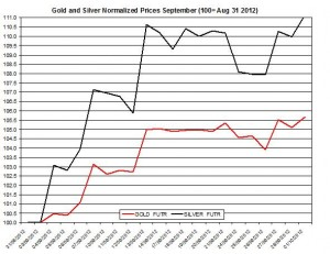 Gold price forecast & silver prices 2012  October 1