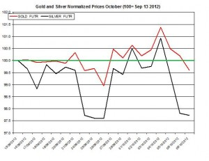 Gold price forecast & silver prices 2012  October 10