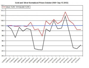 Gold price forecast & silver prices 2012  October 11