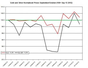 Gold price forecast & silver prices 2012  October 2