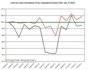 Gold price forecast & silver prices 2012  October 3
