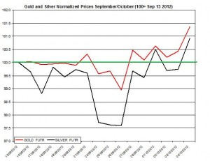 Gold price forecast & silver prices 2012  October 5