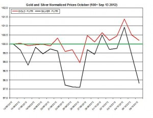 Gold price forecast & silver prices 2012  October 9