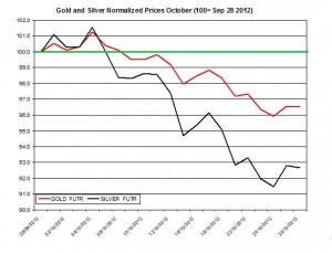 Gold prices forecast & silver price outlook  November 2012