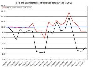 Gold & silver forecast 2012  October 12