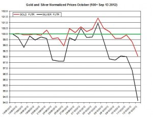 Gold & silver forecast 2012  October 15