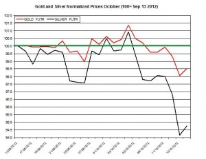 Gold &amp; silver forecast 2012  October 17