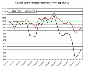 Gold & silver forecast 2012  October 18