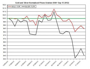 Gold & silver forecast 2012  October 19