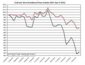 Gold &amp; silver forecast 2012  October 23