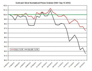Gold & silver forecast 2012  October 24