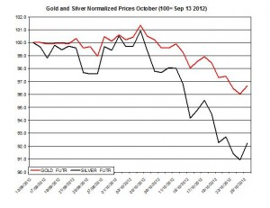 Gold & silver forecast 2012  October 26