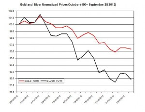 Gold & silver forecast 2012  October 30