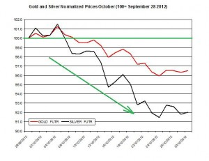 Gold & silver forecast 2012  October 31