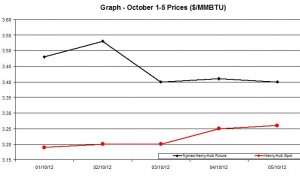 Natural Gas price  chart -  October 1-5  2012