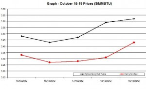 Natural Gas price  chart -  October 15-19  2012