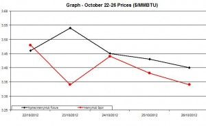 Natural Gas price  chart -  October 22-26   2012