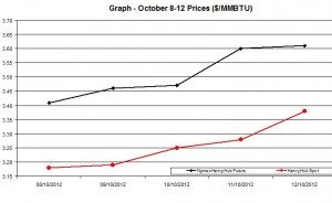 Natural Gas price  chart -  October 8-12  2012