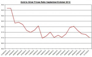 Ratio Gold price forecast & silver prices 2012 October 1