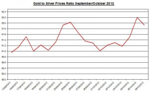 Ratio Gold price forecast & silver prices 2012 October 10